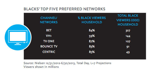 Black Preferred Networks HIATG