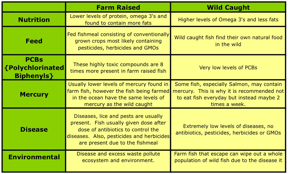 farm raised vs wild caught fish diagram chart