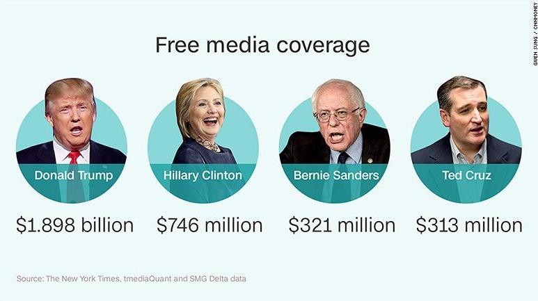 Donald Trump free media elections