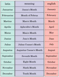 Months Latin Julius Ceaser