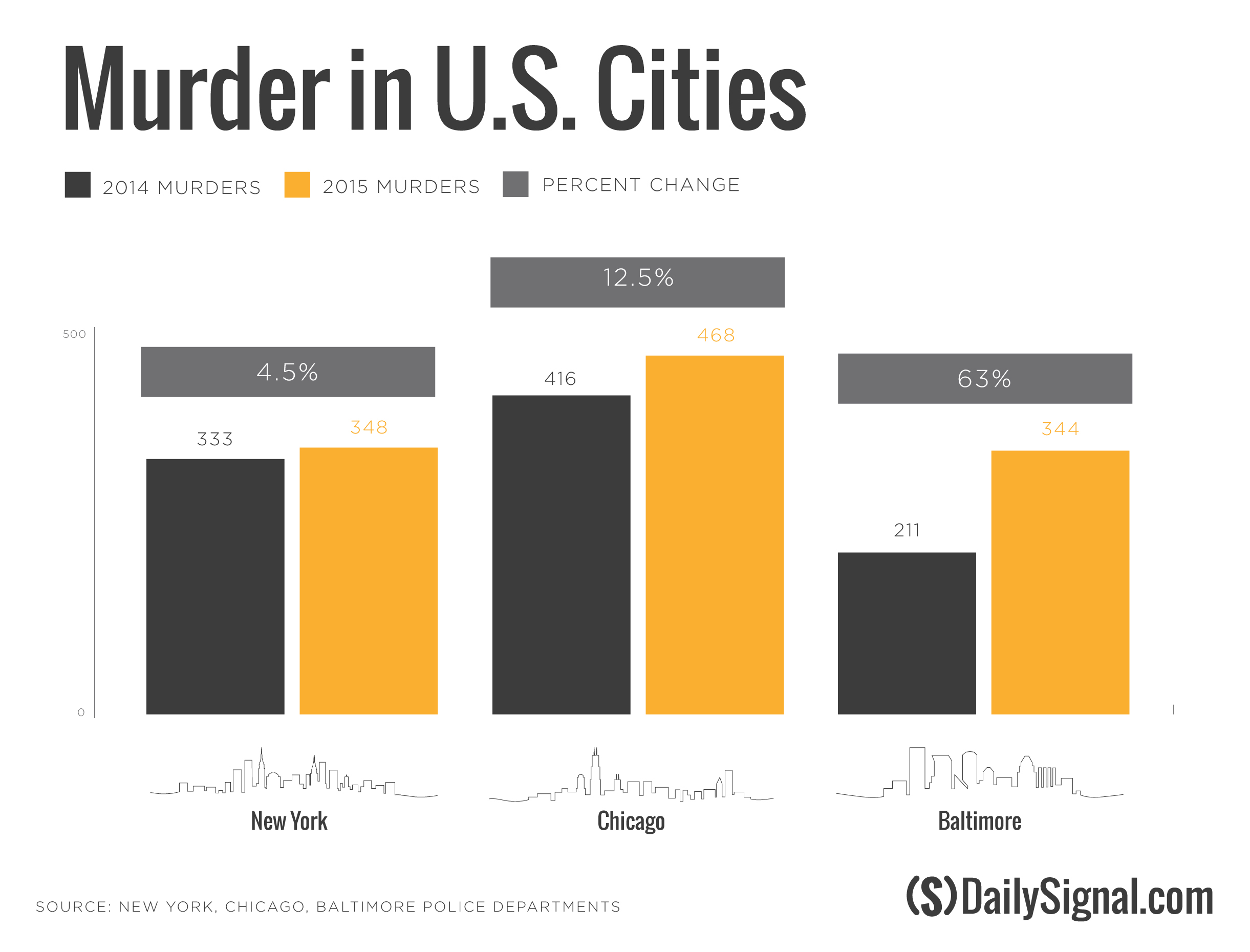 murder in us cities statistics chicago