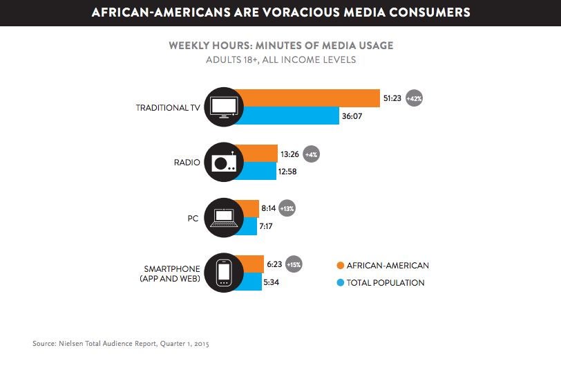 black consumer reporting tv watching consumption